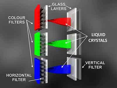 شکل - تلویزیون LCD